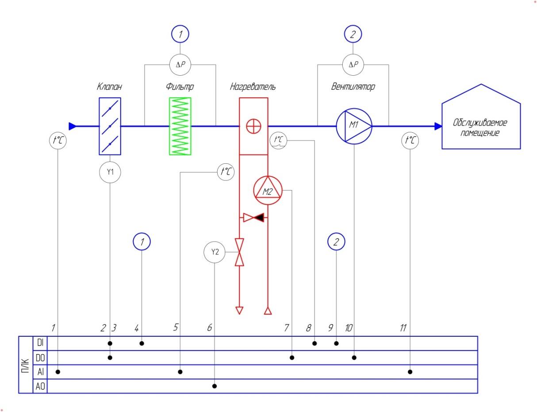 Схема автоматического регулирования и управления